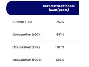 Graphique des prix de loyer par poste de travail selon l'occupation du bureau avec le travail flexible.