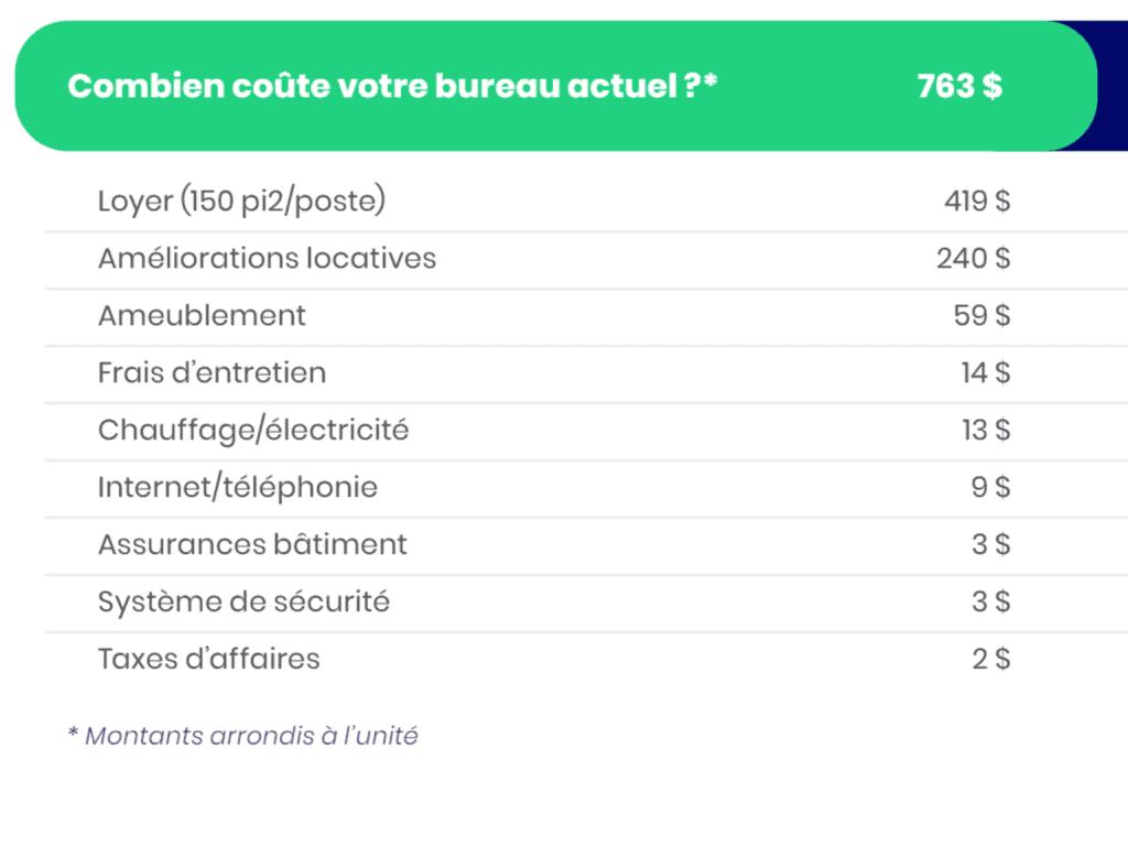 Graphique des dépenses liées à la location commerciale à Montréal.
